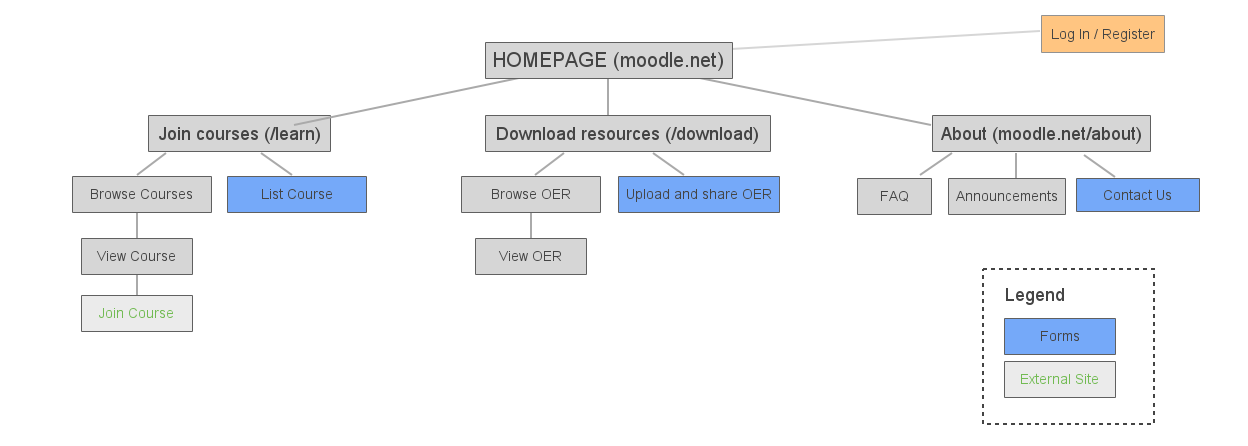 mdlsite 3147 create wireframe for moodle net learn moodle tracker