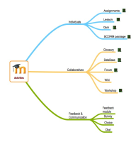 Moodle activities mindmap.jpg