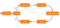 moodle_dev_workflow.png