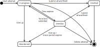 Quiz attempt state diagram.png